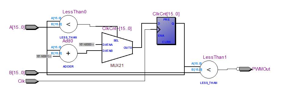 FPGA ile PWM Sinyali Üretimi – Bertan TAŞKIN